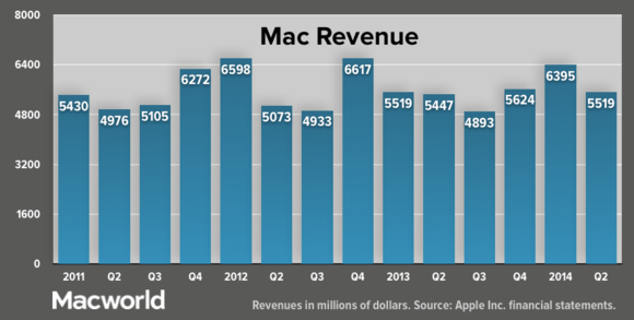 apple q22014 macrevenue update
