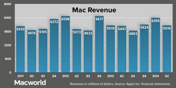 apple q22014 macrevenue update