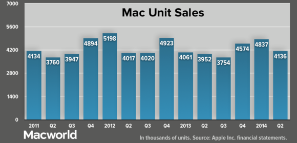 apple q22014 macunitsales