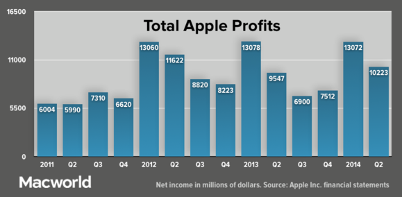 apple q22014 totalprofits