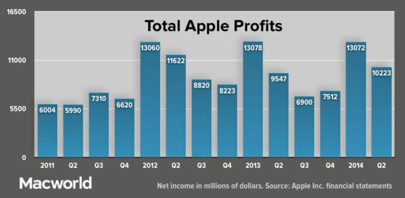apple q22014 totalprofits