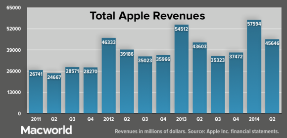 apple q22014 totalrev