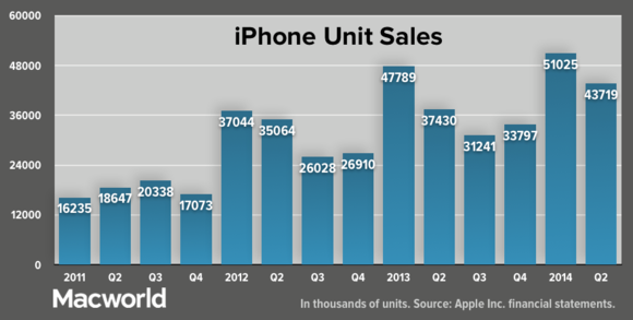 apple q22024 iphoneunitsales update