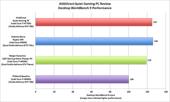 AVADirect Quiet Gaming PC