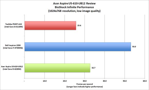 Acer Aspire U5-610_UB12 benchmarks