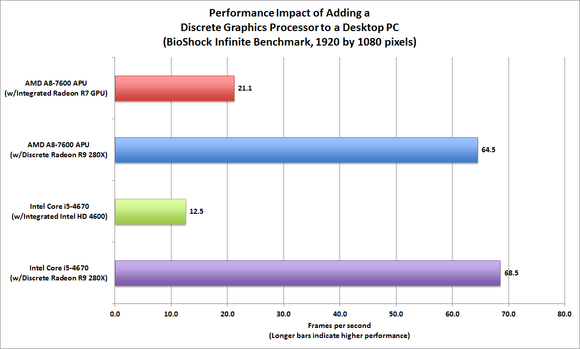 CPU vs GPU Performance Evaluation: BioShock