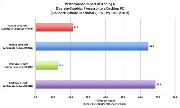 CPU vs GPU Performance Evaluation: BioShock