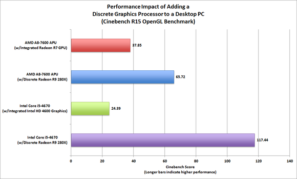 CPU vs GPU Performance Evaluation: Cinebench