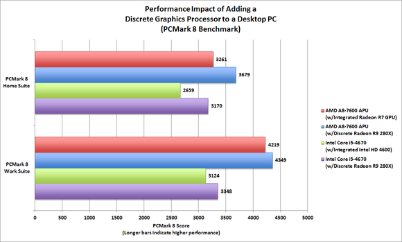 CPU vs GPU Performance Evaluation: PCMark 8