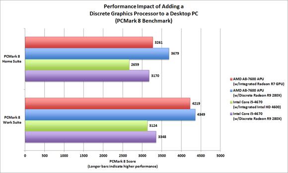 CPU vs GPU Performance Evaluation: PCMark 8
