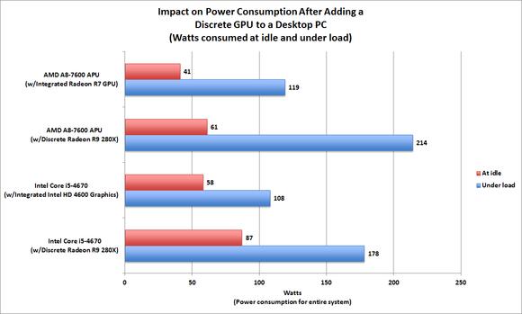 CPU vs GPU Performance Evaluation: Power consumption