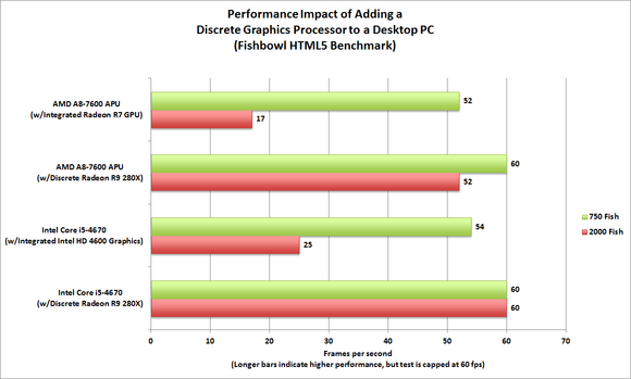 CPU vs GPU Performance Evaluation: HTML 5