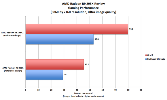 Hands-on review of AMD's Radeon R9 290X2 video card | PCWorld