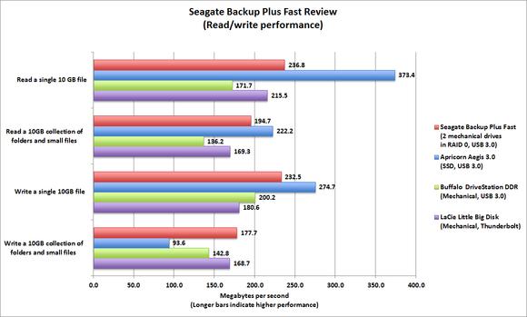 Seagate Backup Plus Fast