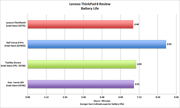 Lenovo ThinkPad 8 benchmarks