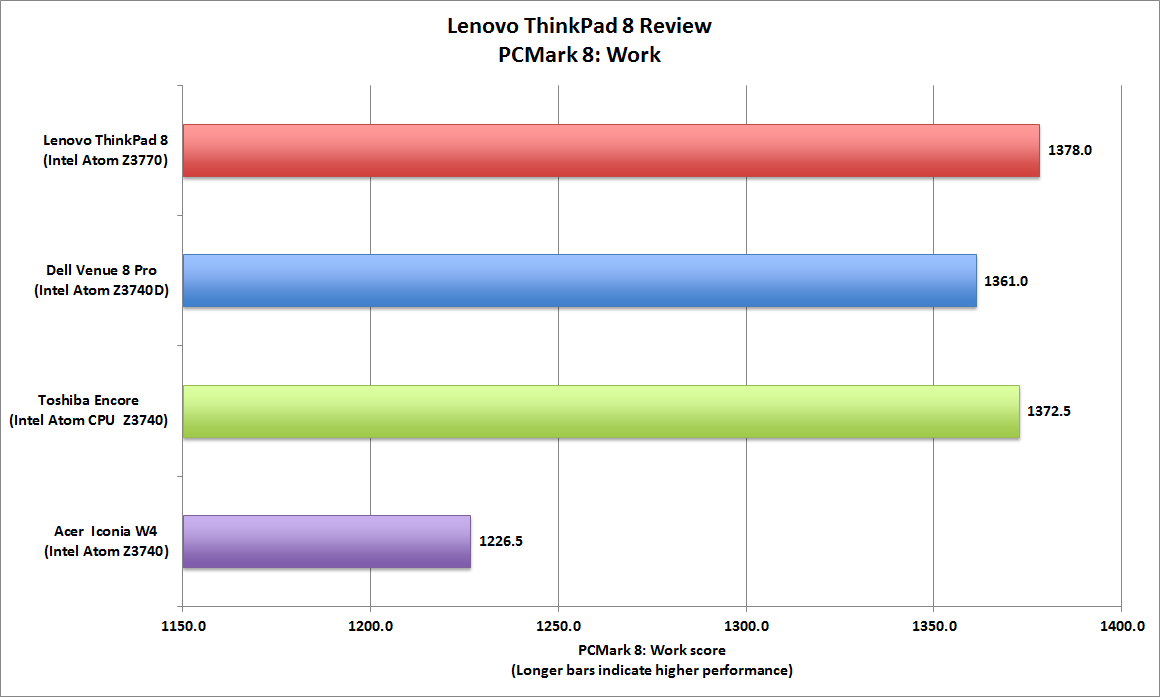 Lenovo ThinkPad 8 Antutu