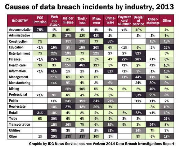 verizon breach table