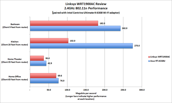 Linksys WRT1900AC benchmarks