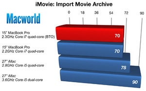 158611 imoviearchiveimport chart original