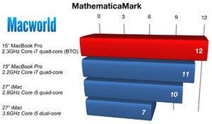 158611 mathematicamark chart original