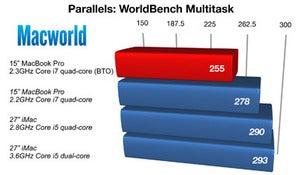 158611 parallelsworldbench chart original