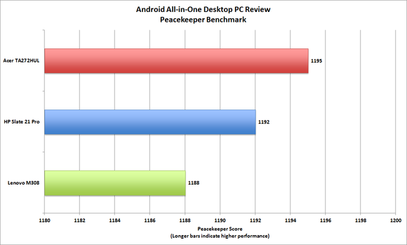 Android all-in-one benchmarks
