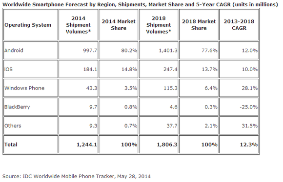 idc smartphone tracker may 2014
