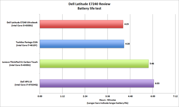 dell crm strategy