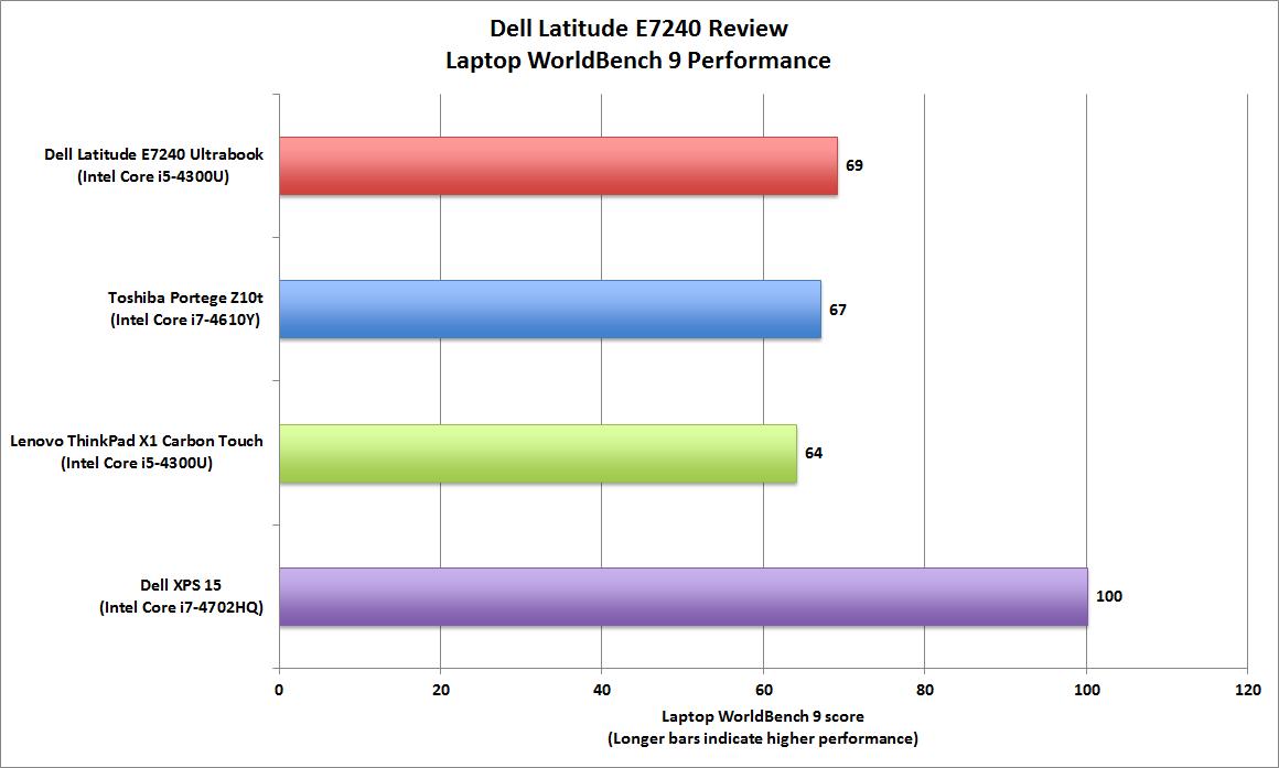 Dell Latitude E7240 Ultrabook review | PCWorld