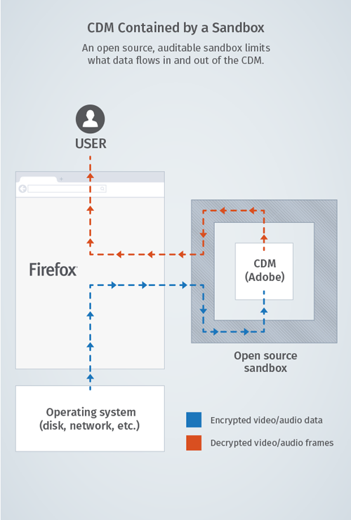 Mozilla hates it, but streaming video DRM is coming to Firefox | PCWorld