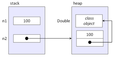 A diagram of the memory layout of primitives versus objects.