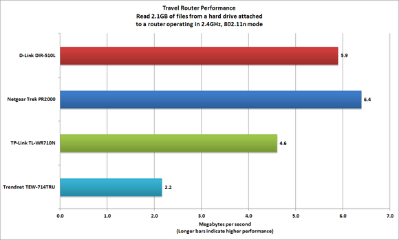 Travel router benchmarks