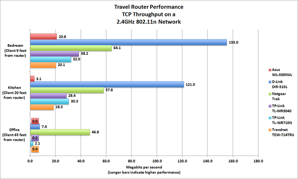 Travel Routers 2.4GHz Wi-Fi benchmark