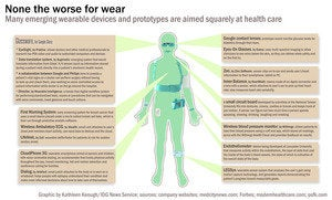 Wearable health tech in early days, but long-term benefits emerging