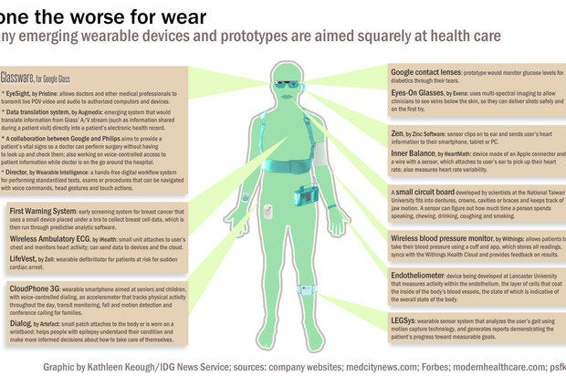 Wearable Medical Technology Wearable Health...