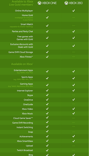 xbox live gold infographic