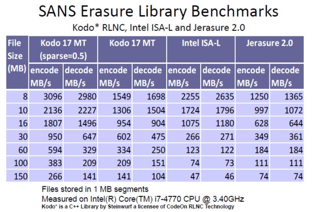 SANS Erasure Library Benchmarks