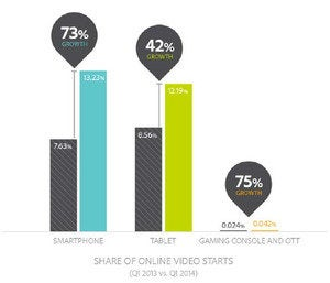 adobe mobile video growth