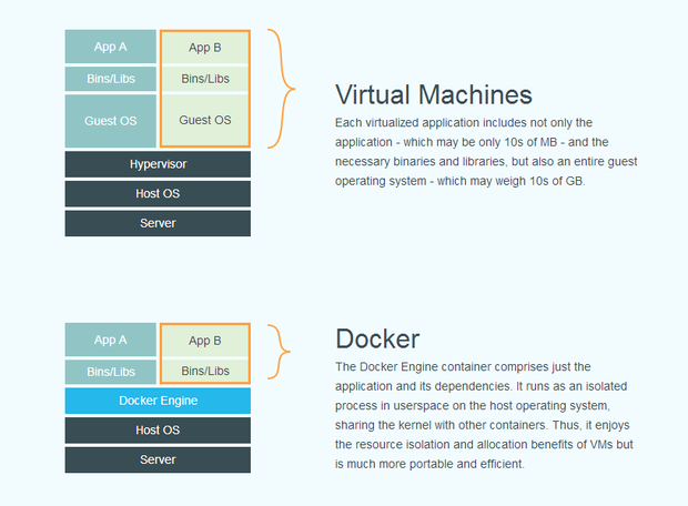 docker vs. vms