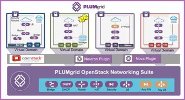 PlumGrid diagram