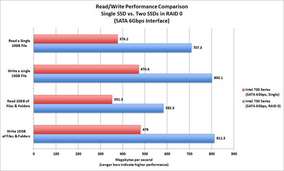 Intel 730 Series SSDs in RAID 0