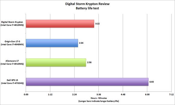 Digital Storm Krypton