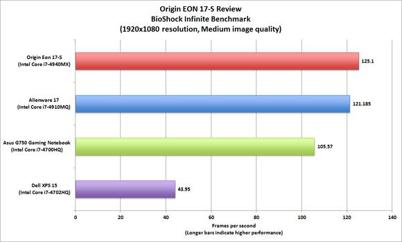 Origin EON 17-S
