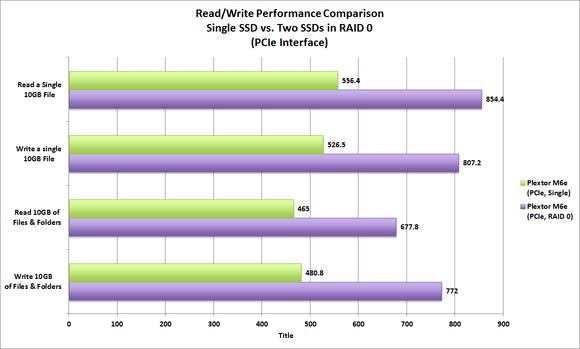 Plextor M6e SSDs in RAID 0