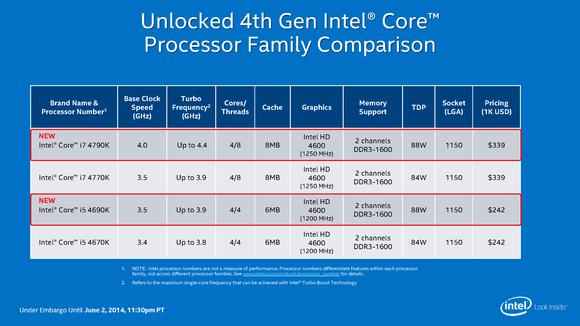 Intel Devil's Canyon and Pentium