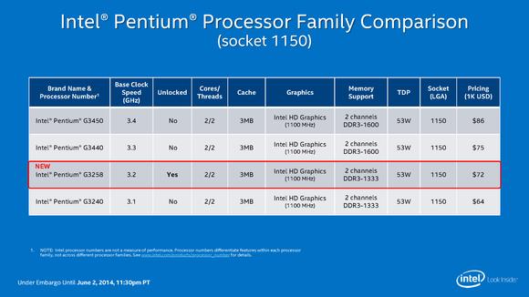 Intel Devil's Canyon and 20th anniversary Pentium