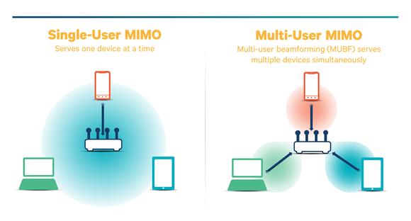 Qualcomm multi-user MIMO