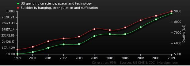 Correlation Example