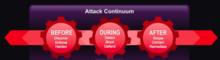 attack continuum