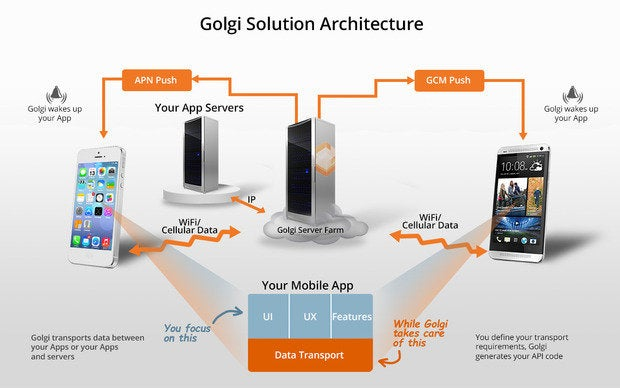 solution architecture infographic